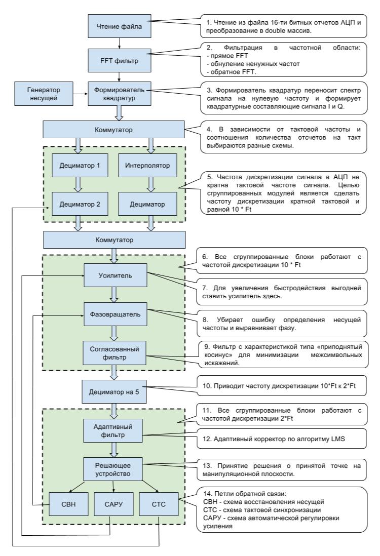 Структурная схема когерентного демодулятора